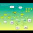 Dragrove - Gateway genérico para 'El Internet de los Objetos'
